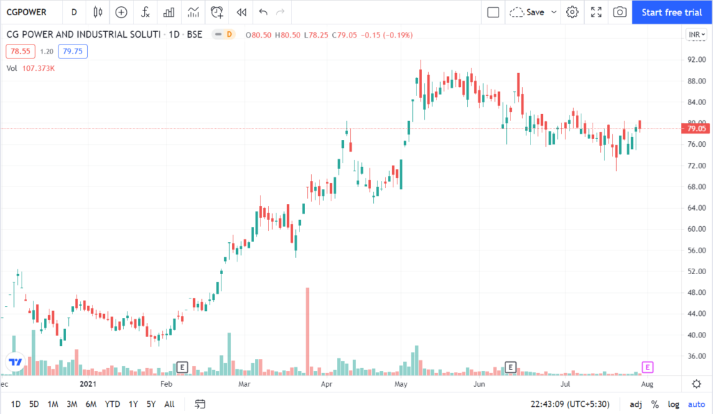 CG Power Share Price   Share Price of CG Power   CG Power Stock Price